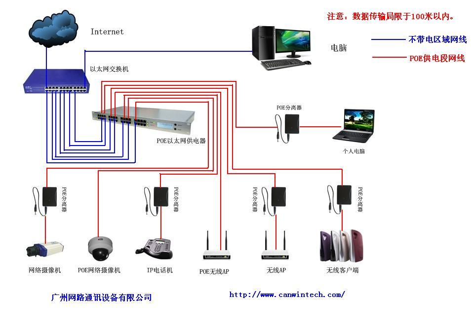 供应poe以太网供电器(液晶控制面板,排风系统)