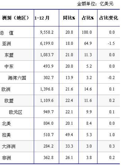 中国大陆2010年初级形状的其他聚醚进口分析报告批发