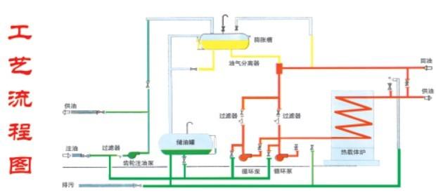 供应淮安板厂专用导热油锅炉