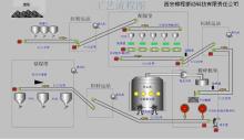 洗煤自动化控制系统