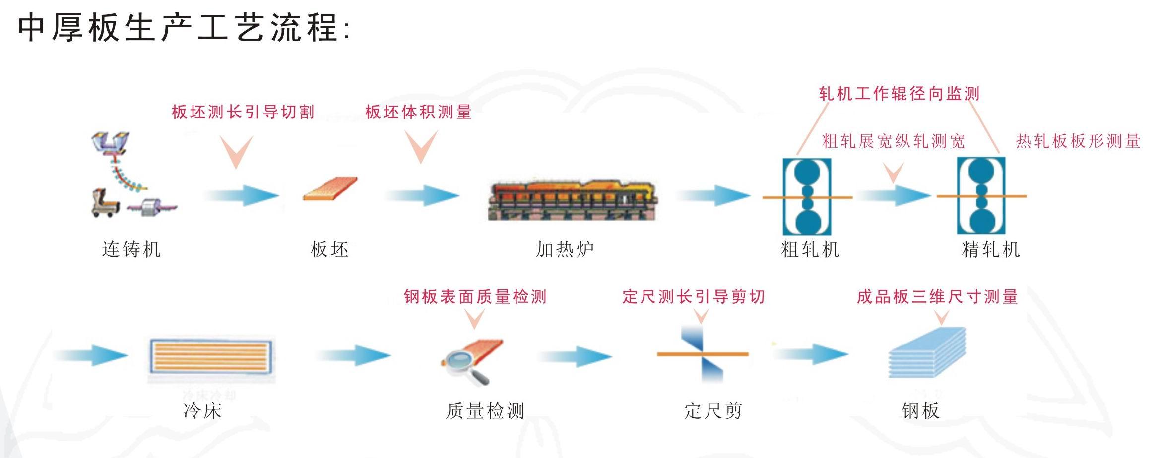 提供钢板在线测量系统,武汉点线科技钢板在 图片|效果图