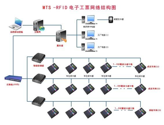 青岛电子工票系统、青岛计件统计软件、青岛车间统计软件 青岛电子工票系统计件生产管理软件