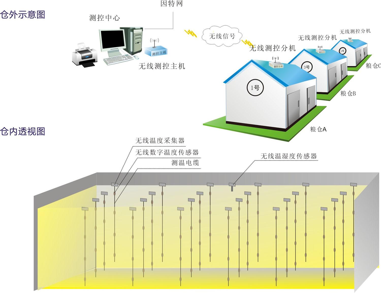 供应无线数字粮情监测系统