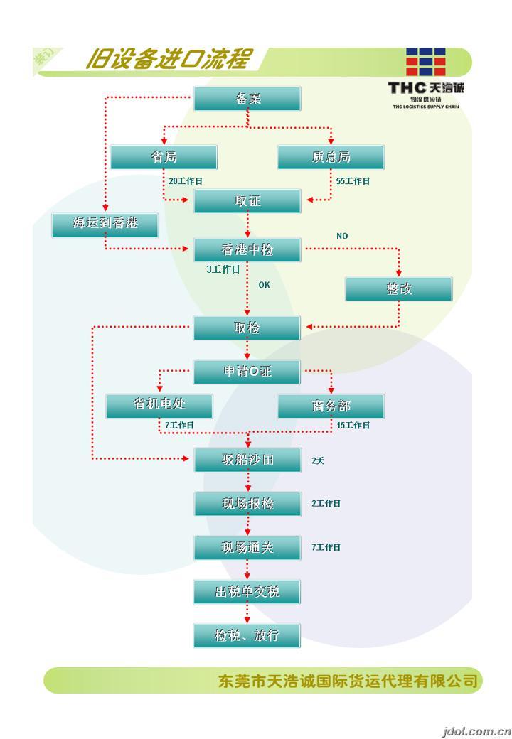 进口报关的详细流程