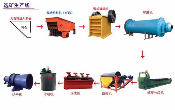 专业品牌值得信赖新疆选矿设备四川矿批发