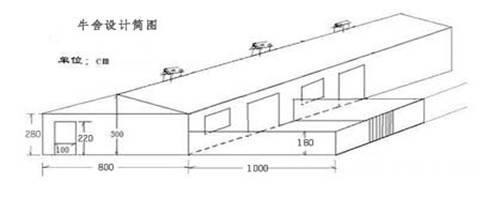 2,塑料暖棚牛舍:塑料暖棚牛舍属于半开放牛舍的一种,是近年北方