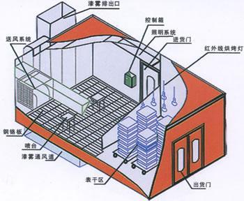 380v烤漆房加热接线图