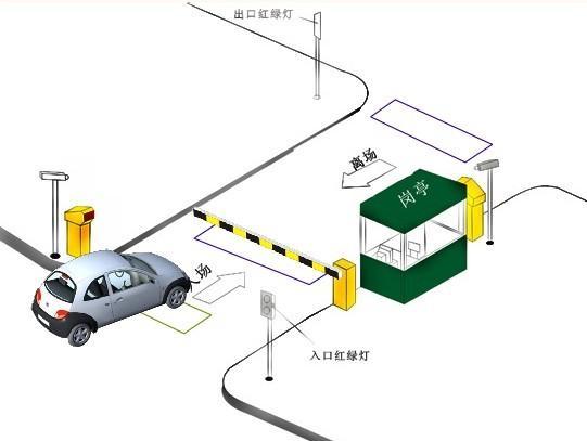 技术是国际上最先进的第四代自动识别技术,近几年刚刚开始兴起并得到迅速推广应用。它具有识别距离远、识别准确率高、识别速度快、抗干扰能力强、使用寿命长、可穿透非金属材料等特点,运用范围广。智能停车场管理系统通过远距离无源射频识别技术有效防止了人为因素给停车场管理带来的破坏和干扰,实现大厦、物业小区停车场的智能化科学管理,可控制费用流失、提高运营效率、确保车辆安全。 智能停车场管理系统 传统的停车场管理系统重点均放在计费、收费管理功能上,关注的是各个车辆进出的时间以便于收费,而在停车场的安全性、运行效率和针对顾