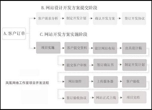 凤凰网络工作室软件开发流程图