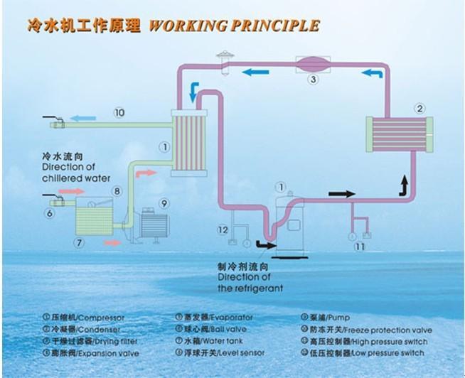 蒸汽冷凝器工作原理_蒸发器和冷凝器_冷凝器的工作原理
