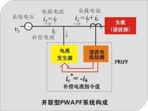 是指将低压电容器通过低压保险接在配电变压器二次侧
