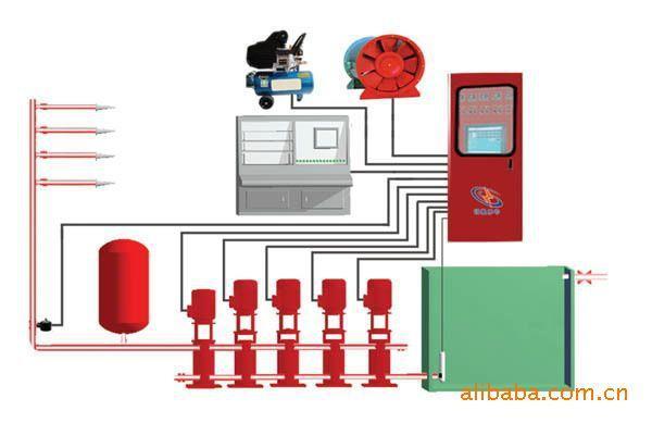 防火规范》及gb50045-95《高层民用建筑设计防水规范》设计和生产,专用于高低层工业、民用建筑消防、喷淋、水幕、雨淋、消防管网稳压、增压等给水泵的控制,可满足用户对各种不同消防泵的控制。 消防控制柜,变频控制柜手动、自动控制方式,手动时由面板操作按钮控制水泵启停(仅供试泵用);自动时由以下几种方式中的任何一种即可控制水泵启停:消防中心dc24v启动(电源由消防中心提供),各消防栓箱按钮开关启动,消防中心按钮控制水泵启停,喷淋管网压力开关启停水泵,电接点压力表低压启动水泵(应用稳压系统)等。引至