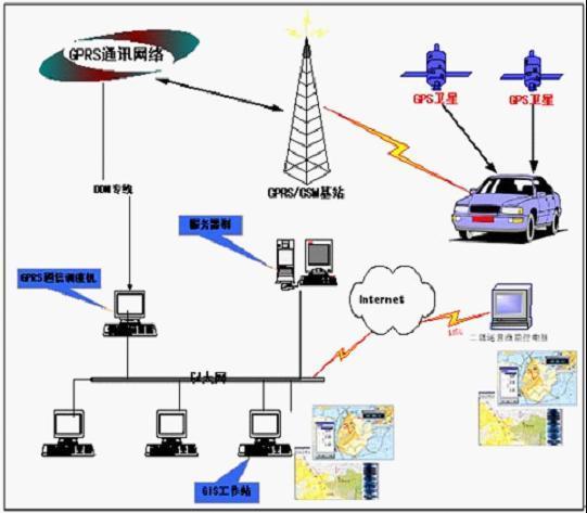 gps车辆定位系统监控方案