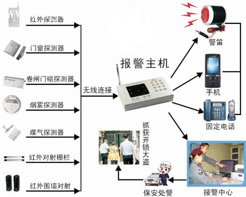 【深入了解家庭防盗报警系统